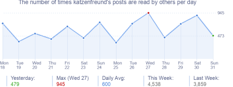 How many times katzenfreund's posts are read daily