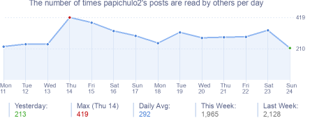 How many times papichulo2's posts are read daily