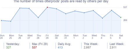 How many times otterprods's posts are read daily