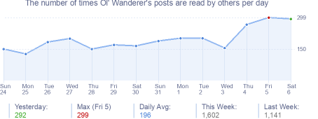 How many times Ol' Wanderer's posts are read daily
