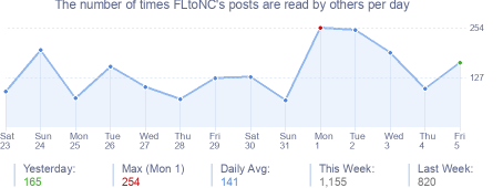 How many times FLtoNC's posts are read daily