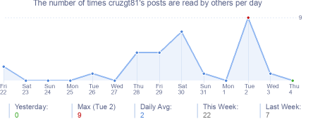 How many times cruzgt81's posts are read daily