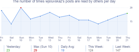 How many times wjsluvskaz's posts are read daily