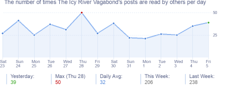 How many times The Icy River Vagabond's posts are read daily
