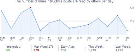 How many times nzrugby's posts are read daily