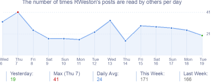How many times RWeston's posts are read daily