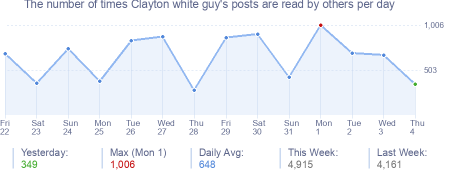 How many times Clayton white guy's posts are read daily