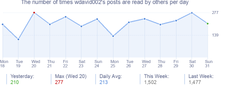 How many times wdavid002's posts are read daily