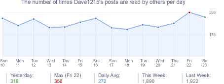 How many times Dave1215's posts are read daily