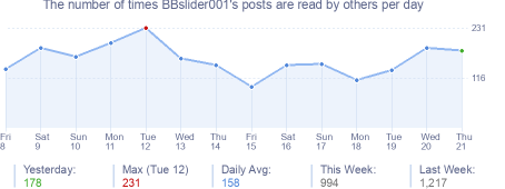 How many times BBslider001's posts are read daily