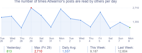 How many times Atlwarrior's posts are read daily