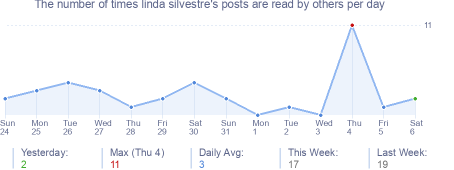 How many times linda silvestre's posts are read daily
