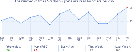 How many times Southwb's posts are read daily