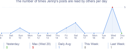 How many times Jennp's posts are read daily
