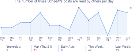 How many times Schaertl's posts are read daily