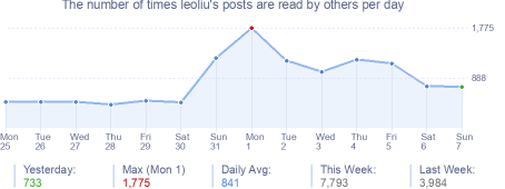 How many times leoliu's posts are read daily
