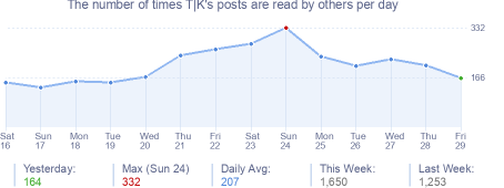 How many times T|K's posts are read daily