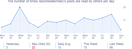 How many times razorbladesmiley's posts are read daily