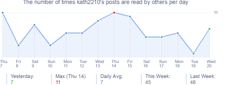 How many times kath2210's posts are read daily