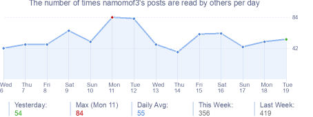 How many times namomof3's posts are read daily