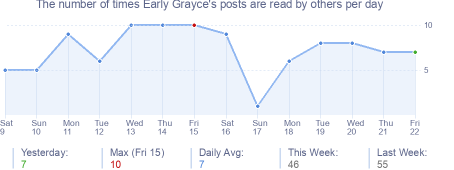 How many times Early Grayce's posts are read daily