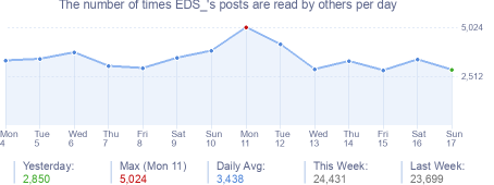 How many times EDS_'s posts are read daily