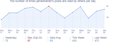 How many times jameshardin's posts are read daily