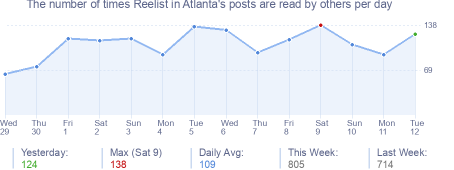 How many times Reelist in Atlanta's posts are read daily