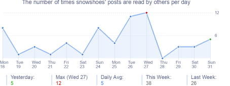 How many times snowshoes's posts are read daily