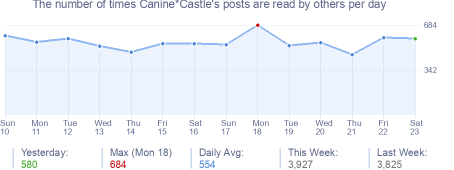 How many times Canine*Castle's posts are read daily
