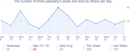 How many times pacalady's posts are read daily