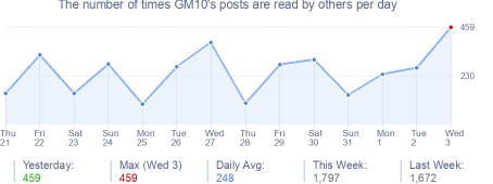 How many times GM10's posts are read daily
