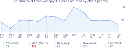 How many times wadejay26's posts are read daily