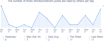 How many times WindsorDetroit's posts are read daily