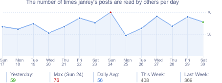 How many times janrey's posts are read daily