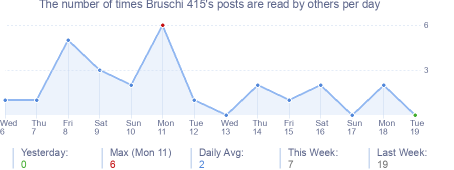 How many times Bruschi 415's posts are read daily