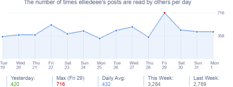 How many times elliedeee's posts are read daily