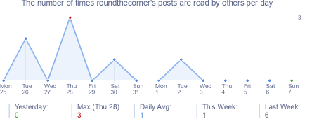 How many times roundthecorner's posts are read daily