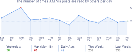 How many times J.M.M's posts are read daily