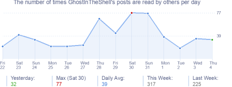 How many times GhostInTheShell's posts are read daily