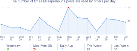 How many times Milesperhour's posts are read daily