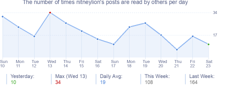 How many times nitneylion's posts are read daily