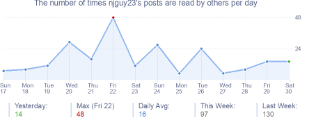 How many times njguy23's posts are read daily