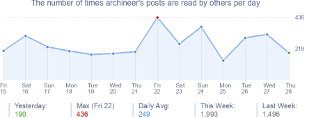 How many times archineer's posts are read daily