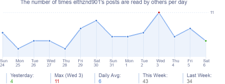 How many times elthznd901's posts are read daily