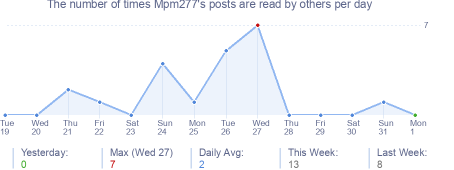 How many times Mpm277's posts are read daily