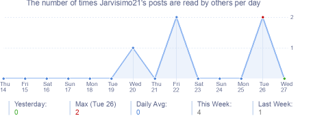 How many times Jarvisimo21's posts are read daily