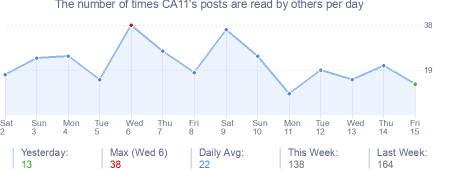 How many times CA11's posts are read daily