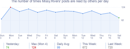 How many times Missy.Rivers's posts are read daily