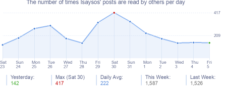 How many times Isaysos's posts are read daily